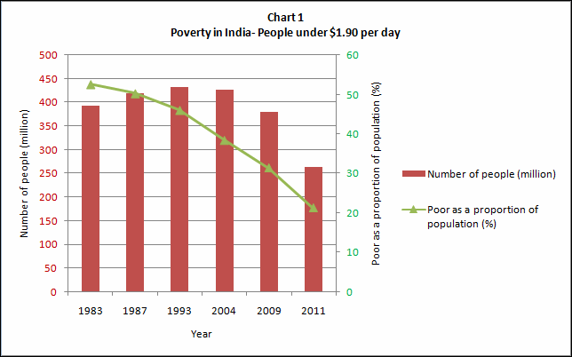 India and poverty- some basic numbers (1/4)