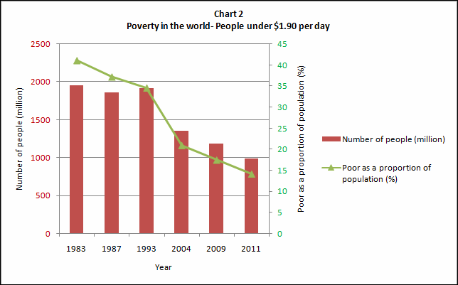 India and poverty- some basic numbers (2/4)