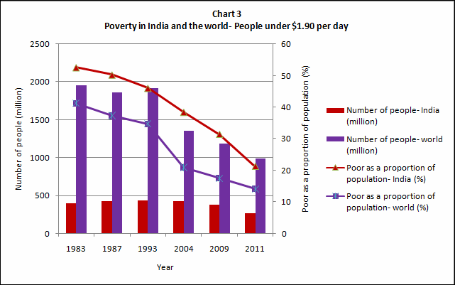 India and poverty- some basic numbers (3/4)